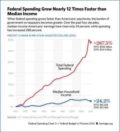 growth-federal-spending-606.jpg